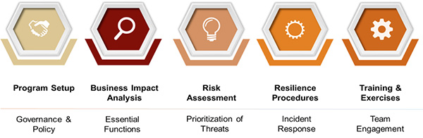 FEA ISO Certification Steps