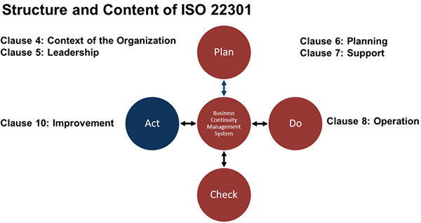 ISO 22301 Business Continuity Management Framework