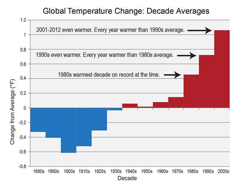 NOAA NCDC warming chart
