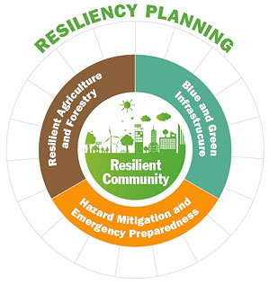 Rural Resiliency Forum October 23, 2018