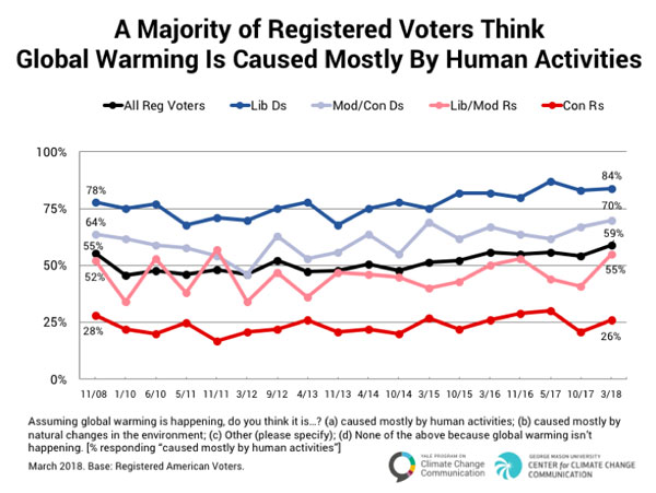 Politics & Global Warming: Voter Views