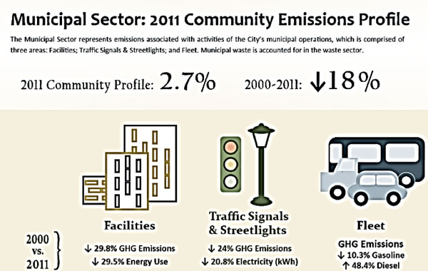 Charlottesville tracks municipal and community sector emission reductions periodically.