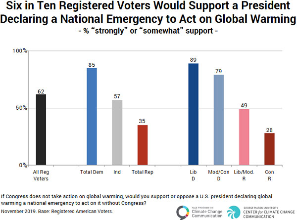 Six in Ten Voters Would Support a President Declaring a National Emergency to Act on Global Warming