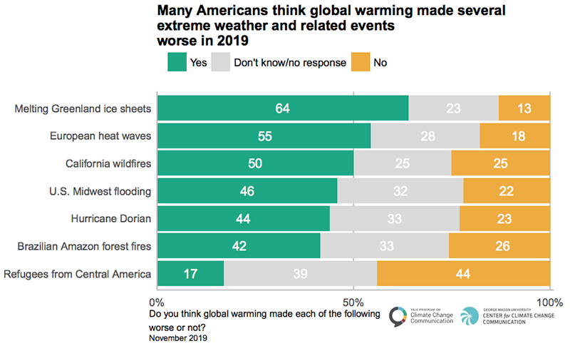 Many Americans think global warming made several extreme weather and related events worse in 2019