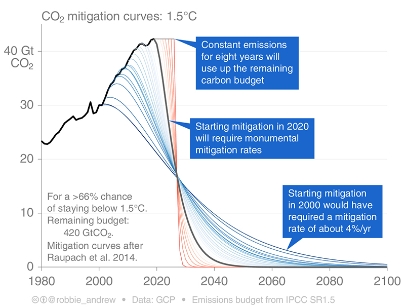 Decarbonization required to reverse global warming trend