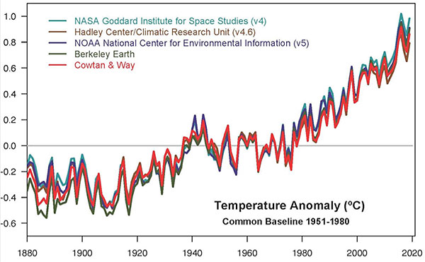 Chart: Yearly temperature anomalies from 1880 to 2019