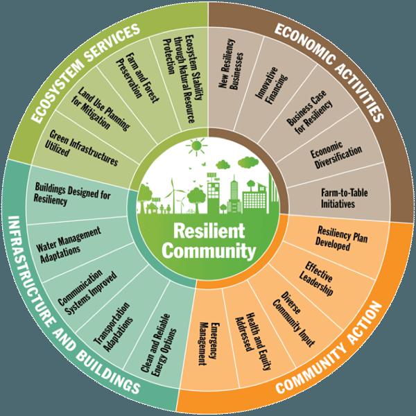 Factors of Resilient Communities