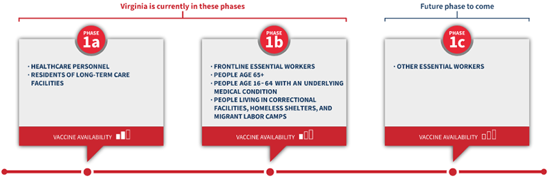Virginia COVID Vaccine Phases