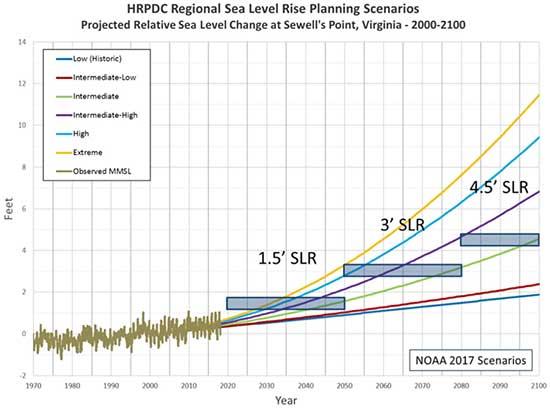 HRPDC Regional Sea Level Rise Scenarios.