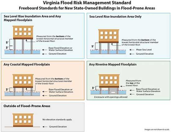 Virginia Flood Risk Management Standard.